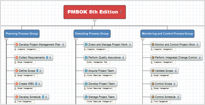 Mind map templates pmmapping for Human resource plan template pmbok